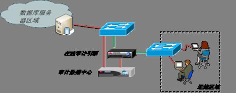 北京网御星云信新万博客户端息技术有限公司